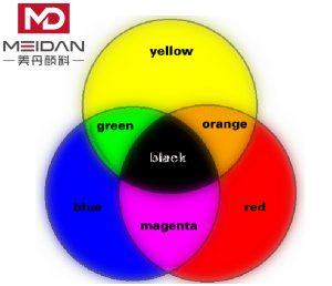 How to Mix Colors?